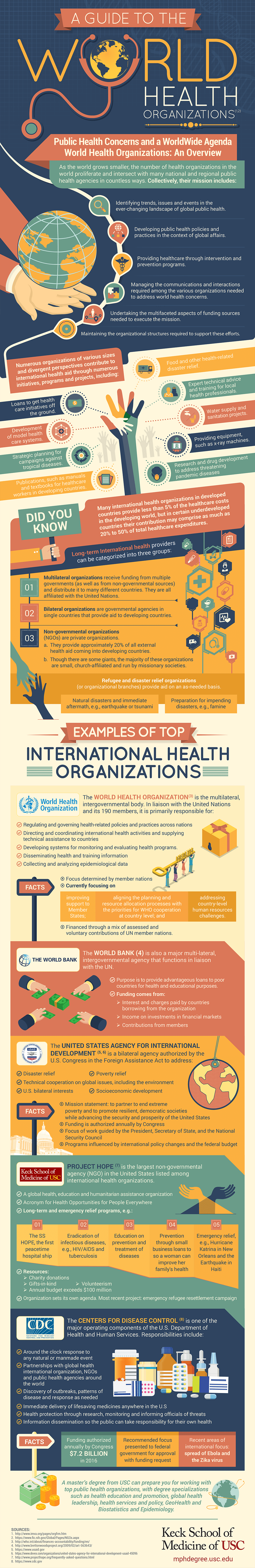 An infographic about the worlds health organizations by Keck School of Medicine of USC
